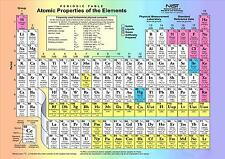 PERIODIC TABLE SIGN POSTER / PRINT VERY HIGH QUALITY