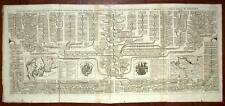 HERALDIQUE ARBRE GENEALOGIQUE DES FAMILLES ROYALES DU DANEMARK Chatelain 1708