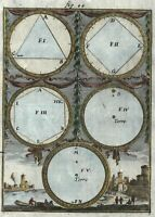 Celestial Sky mathematical diagrams 1719 Mallet lovely hand color old print