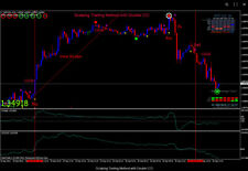Scalping Trading Method with Double CCI  - Forex Trading System