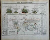 Plants of the World Mountain Comparisons World Map 1850 Meyer map