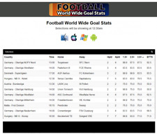 Soccer Stats Over Goals market and BTTS – Football Betting Software