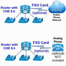 Cisco 2811 - CME 8.6 Latest IOS 15.1 CCNA CCNP Collaboration Voice Lab 2821 2851