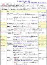 【日檢N2】日語檢定 JLPT N2 文法滿分總整理(PDF檔,共26頁)