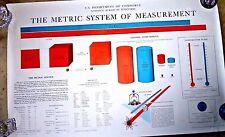 VINTAGE LARGE POSTER METRIC SYSTEM UNITS NATIONAL BUREAU OF STANDARDS 1961