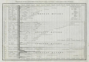 World major rivers comparative lengths. Snowline at different latitudes 1817 map