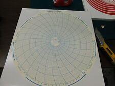 "HONEYWELL 680016-551 12"" Circular Chart Recorder Paper 7 Day 100 Charts"
