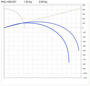 "Best Slow JIGGING RXSJ-3OZ-631 SUZUKI BLANK, 6'3"", 1pc, Made in JAPAN"