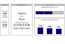CALCIO/calcio scommesse predizioni sul sistema di foglio di calcolo/programmi/Software/suggerimenti/Picks