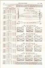 1898 NORD-EST Railway Express locomotiva prove del motore
