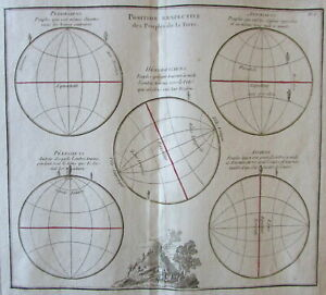 Geography cartography earth positions parallels 1766 Brion decorative old map