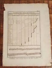 1 Engraving, Titled - LUTHIER, SUITE DE L'ORGUE, rapport des Jeux - Mid 1700s