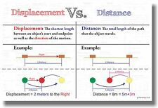 Displacement Vs Distance - New Classroom Math Poster