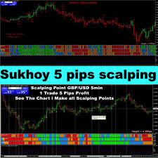 Forex Trading System Best mt4 Forex Indicator Sukhoy 5 pips SCALPING