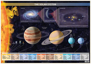 Solar System Wall Poster Solar System Planets Chart