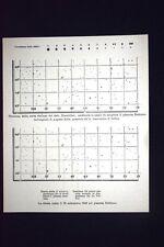 Carte stellari del dott. Bremicher, prima e dopo la scoperta del pianeta Nettuno