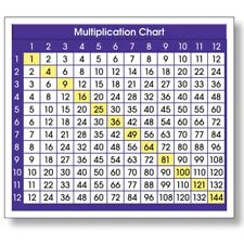 Adhesive Multiplication Chart Desk Prompts by North Star Teacher Resources