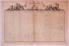 Tableau géographique, gravure sur cuivre, Pierre-Mathias de Gourné, 1738