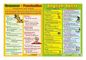 English Skills + Grammar & Punctuation - 2 posters /  A2 / Educational / English