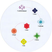 Chakra Meditation - Bumper Sticker / Decal