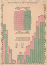 UK FOREIGN TRADE. Imports (pink) Exports (green) by country. BACON 1904 print