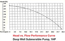 New Submersible Deep Well water Pump 1 HP Bore With control box 110V -115V