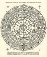 The Russell Periodic Chart of All Phenomena : Walter Russell :  Art Print