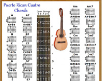 PUERTO RICAN CUATRO CHORDS CHART & NOTE LOCATOR - SMALL CHART