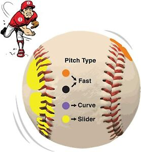 BASEBALL Pitch Pitching Pitcher Grip Trainer TRAINING BALL Pitching Throwing Aid