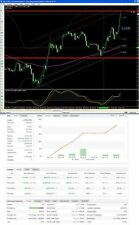 Forex trading System M15 manual - PDF guide with strategy + template + indicator