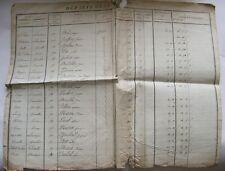 Liste des Soldats Compagnies de fusiliers du département Isère.1er Empire. 1810