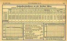 Estero tassi di cambio delle Borsa valori di Berlino messaggi VDI-Ticker V. 26. aprile 1922