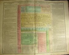 1813 LARGE CHART SACRED HISTORY FROM THE CREATION TO REIGN OF SAUL HAND COLOUR