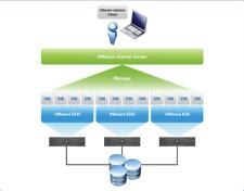 VMware ESXi vShere 6/6.5/6.7 Enterprise- License Key- Windows Only