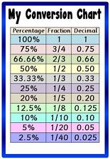 Conversion chart- A4 laminated poster - Maths/ fractions/decimals/percentages
