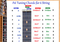 A6 CHORD CHART FOR 6 STRING LAP STEEL DOBRO GUITAR