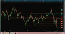 Thinkorswim indicators, Best used for day trading or 2 day trading.