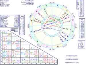 DETAILED PERSONAL ASTROLOGICAL REPORT WITH FREE COLOR HOROSCOPE CHART