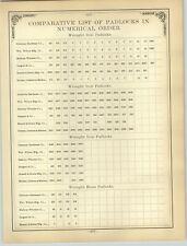1894 PAPER AD 15 PG Wrought Iron Padlocks Simmons Mallory Wheeler Russell Erwin