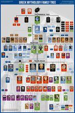 GREEK MYTHOLOGY FAMILY TREE Hellenic Gods Pagan Religion Wall Chart POSTER