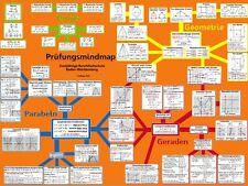 Mathe MindMap Lernhilfe Abschlussprüfung Berufsfachschule Baden-Württemberg