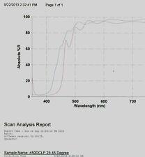 Optical Filter Dichroic 450DCLP 25mm 1.5mm Yellow  Beamsplitter 440nm @45