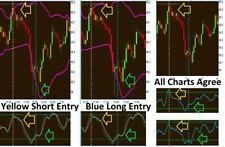 Crude Oil Trading, Futures, Strategies