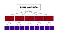 5,000 Backlinks - High PR Link Pyramid & Pinging - Google SEO