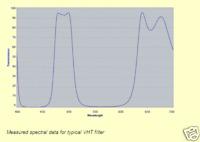 "VHT 2.0"" – DGM Optics™ Nebula Astronomy Filter"