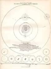 1877 imprimir formularios de astronomía órbitas de planetas las nebulosas