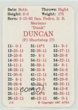 1987 APBA Baseball 1986 Season #MADU Mariano Duncan Los Angeles Dodgers Card