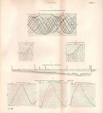 1868 CHARTS TIDE GAUGE CURVES BRISTOL SHEERNESS THAMES