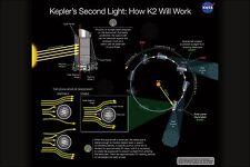 Poster, Many Sizes; Kepler Space Telescope Second Light How K2 Will Work