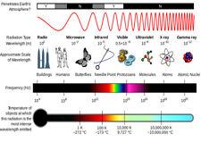 Electromagnetic Spectrum. Print/Poster